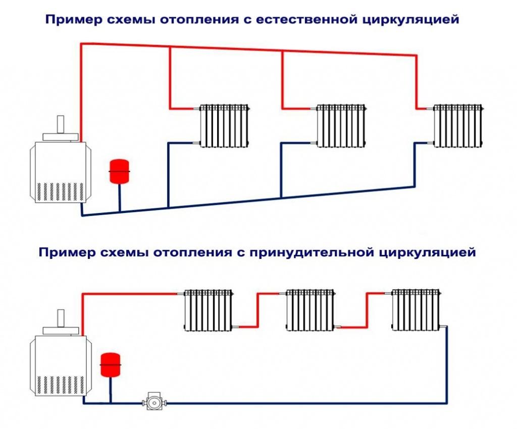 shemy-otopleniya-s-estestvennoy-i-prinuditelnoy-tsirkulyatsiey.jpg