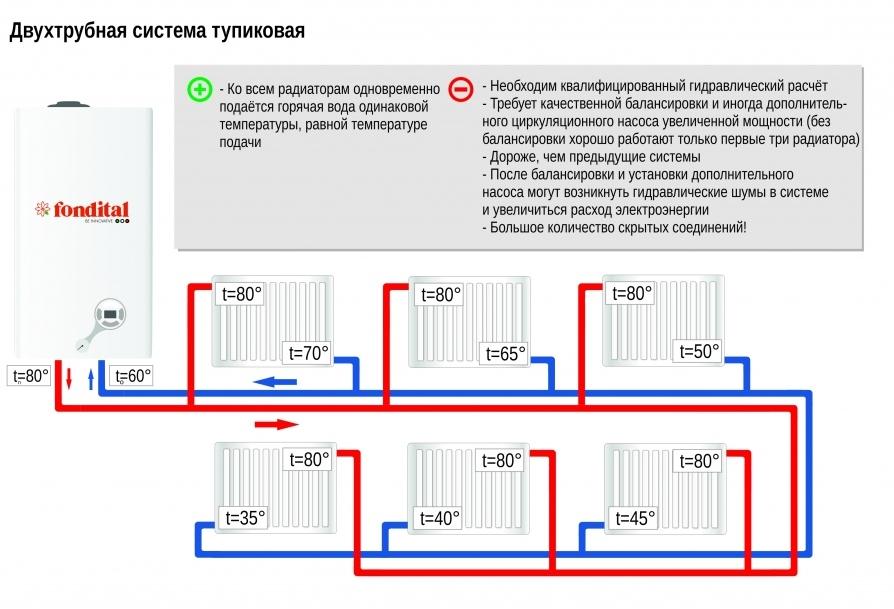 двухтрубная тупиковая система отопления